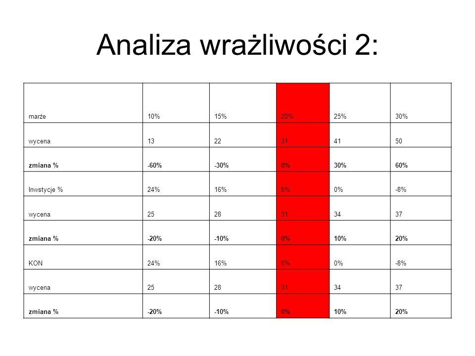 Analiza wrażliwości 2: marże10%15%20%25%30% wycena1322314150 zmiana %-60%-30%0%30%60% Inwstycje %24%16%8%0%-8% wycena2528313437 zmiana %-20%-10%0%10%2