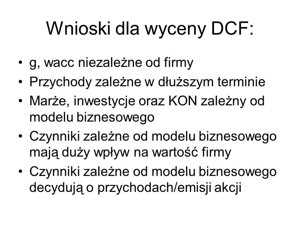 Wnioski dla wyceny DCF: g, wacc niezależne od firmy Przychody zależne w dłuższym terminie Marże, inwestycje oraz KON zależny od modelu biznesowego Czy