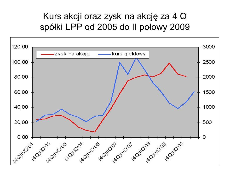 Kurs akcji oraz zysk na akcję za 4 Q spółki LPP od 2005 do II połowy 2009