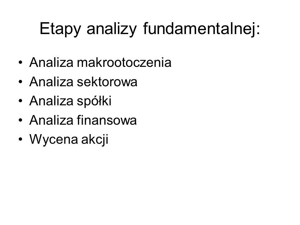 Etapy analizy fundamentalnej: Analiza makrootoczenia Analiza sektorowa Analiza spółki Analiza finansowa Wycena akcji