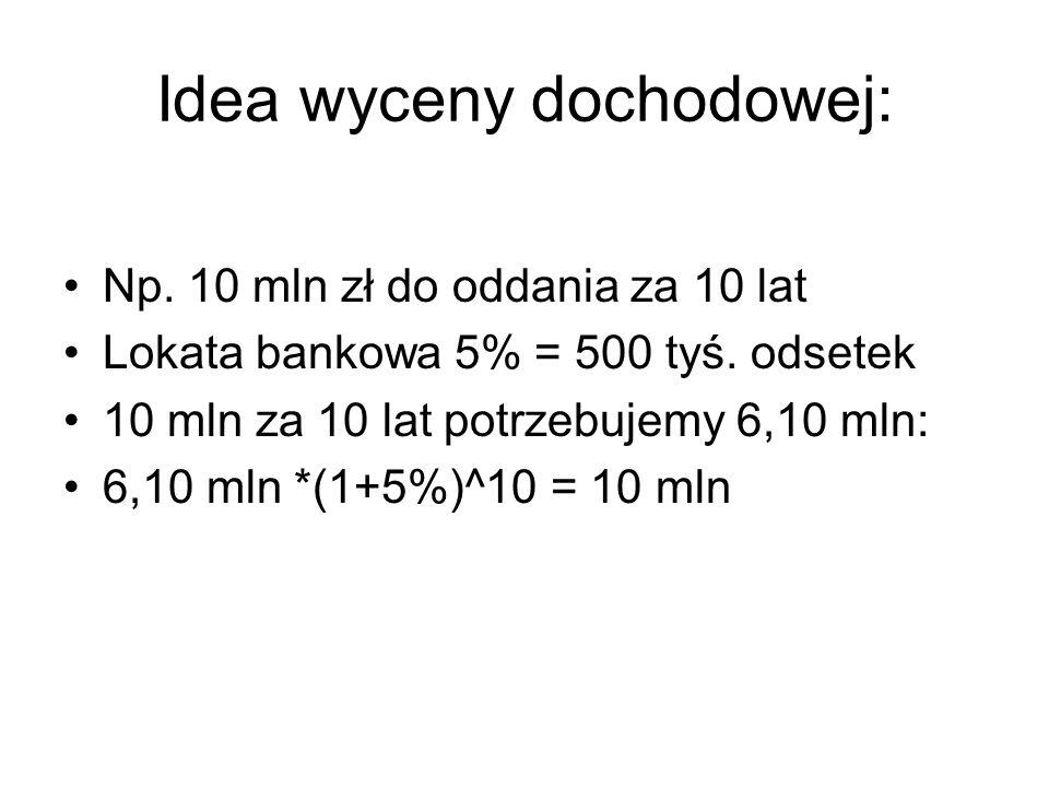Idea wyceny dochodowej: Np. 10 mln zł do oddania za 10 lat Lokata bankowa 5% = 500 tyś. odsetek 10 mln za 10 lat potrzebujemy 6,10 mln: 6,10 mln *(1+5