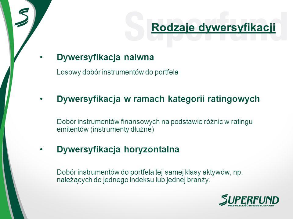 Rodzaje dywersyfikacji Dywersyfikacja naiwna Losowy dobór instrumentów do portfela Dywersyfikacja w ramach kategorii ratingowych Dobór instrumentów fi