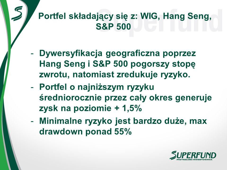 Portfel składający się z: WIG, Hang Seng, S&P 500 -Dywersyfikacja geograficzna poprzez Hang Seng i S&P 500 pogorszy stopę zwrotu, natomiast zredukuje