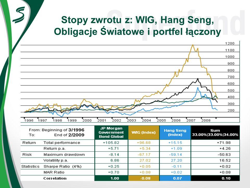 Stopy zwrotu z: WIG, Hang Seng, Obligacje Światowe i portfel łączony