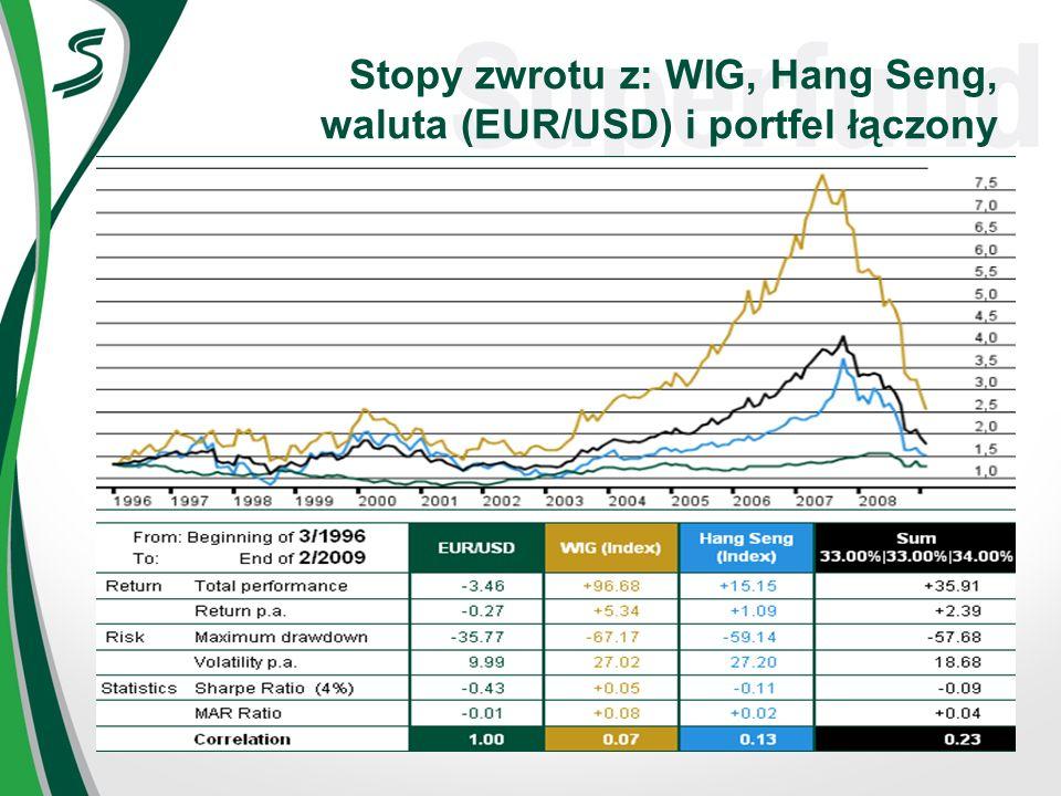 Stopy zwrotu z: WIG, Hang Seng, waluta (EUR/USD) i portfel łączony