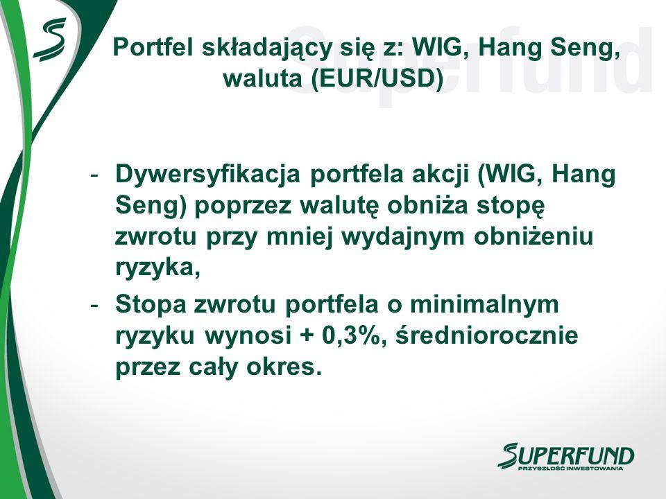 Portfel składający się z: WIG, Hang Seng, waluta (EUR/USD) -Dywersyfikacja portfela akcji (WIG, Hang Seng) poprzez walutę obniża stopę zwrotu przy mni