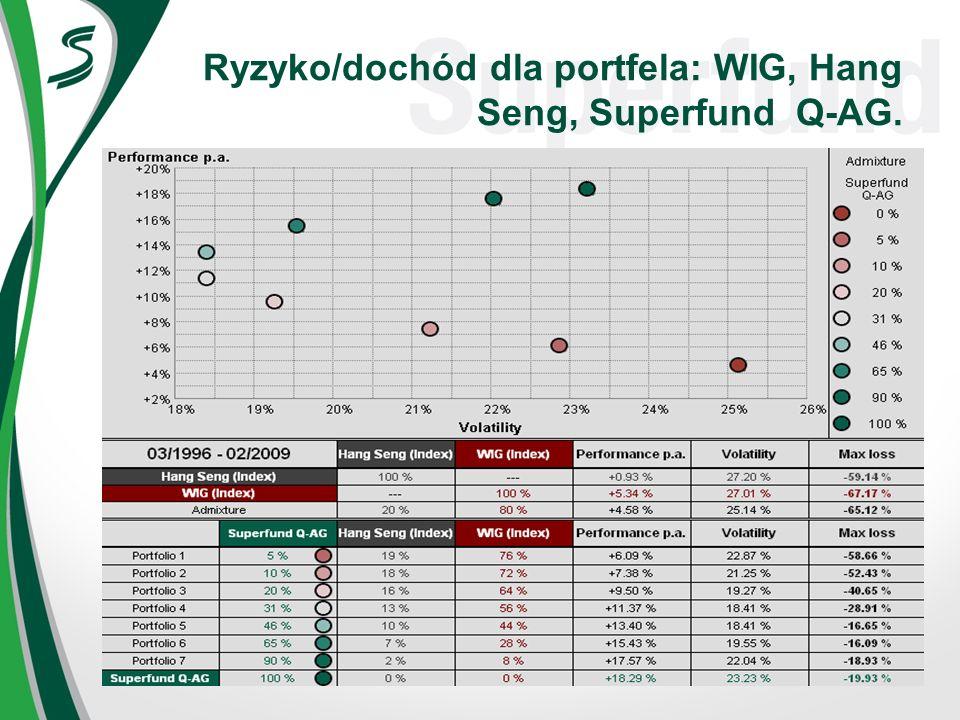 Ryzyko/dochód dla portfela: WIG, Hang Seng, Superfund Q-AG.
