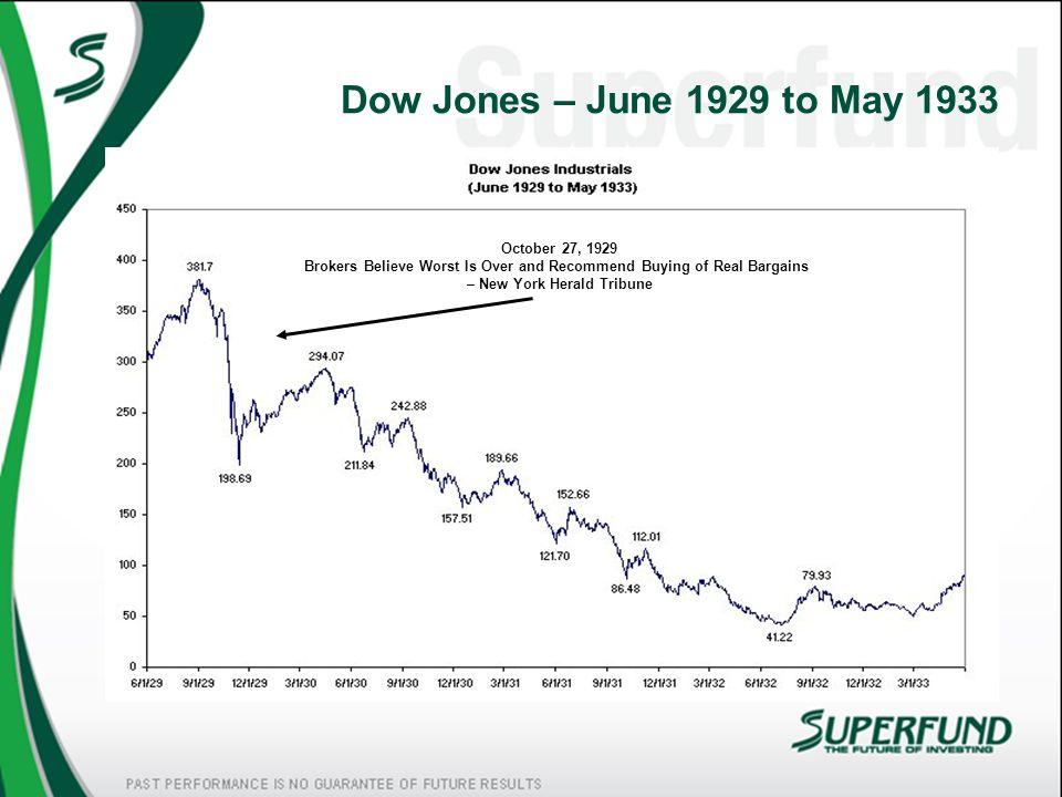 Dow Jones – June 1929 to May 1933 October 31, 1929 Stocks Up in Strong Rally; Rockefellers Big Buyers; Exchanges Close 2-1/2 Days – New York Herald Tribune