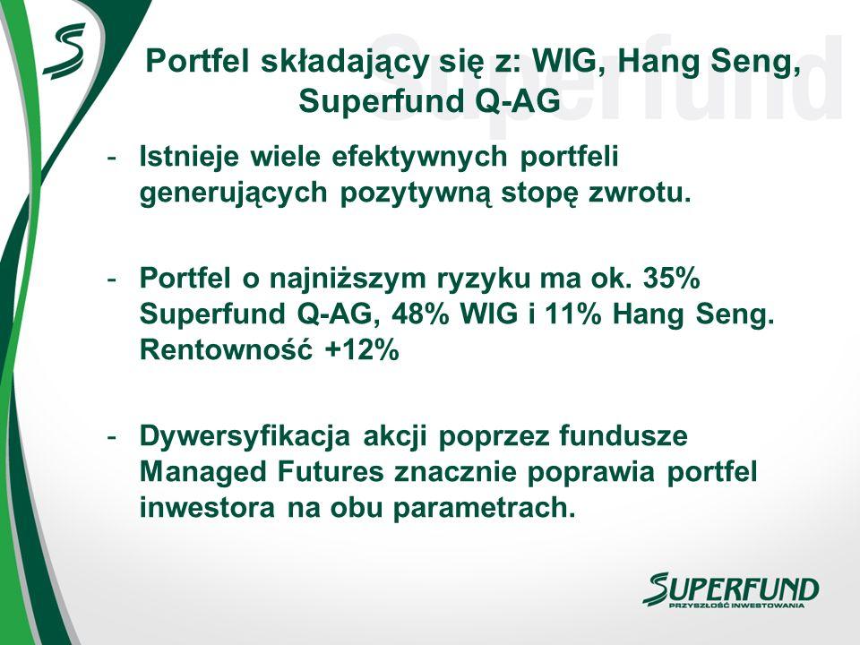 Portfel składający się z: WIG, Hang Seng, Superfund Q-AG -Istnieje wiele efektywnych portfeli generujących pozytywną stopę zwrotu. -Portfel o najniższ