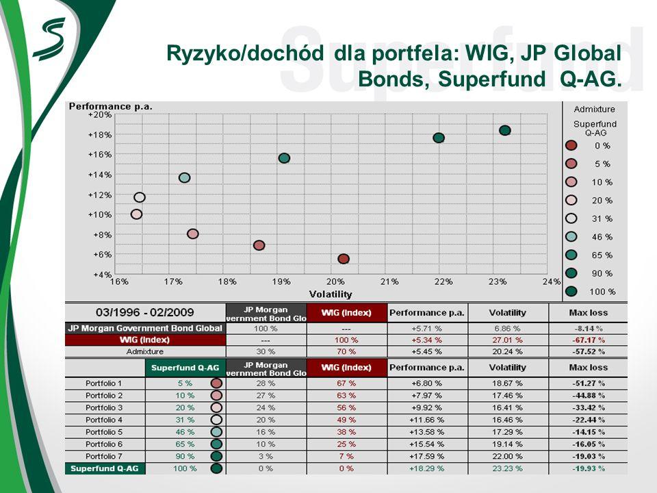 Ryzyko/dochód dla portfela: WIG, JP Global Bonds, Superfund Q-AG.