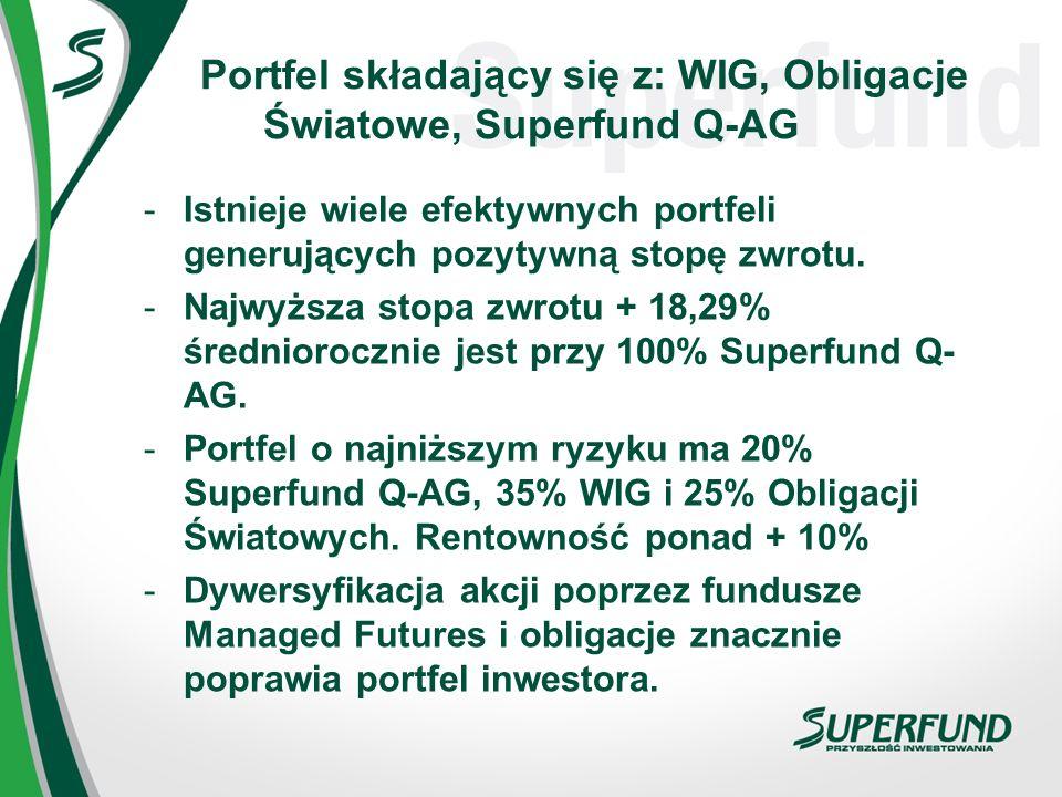 Portfel składający się z: WIG, Obligacje Światowe, Superfund Q-AG -Istnieje wiele efektywnych portfeli generujących pozytywną stopę zwrotu. -Najwyższa
