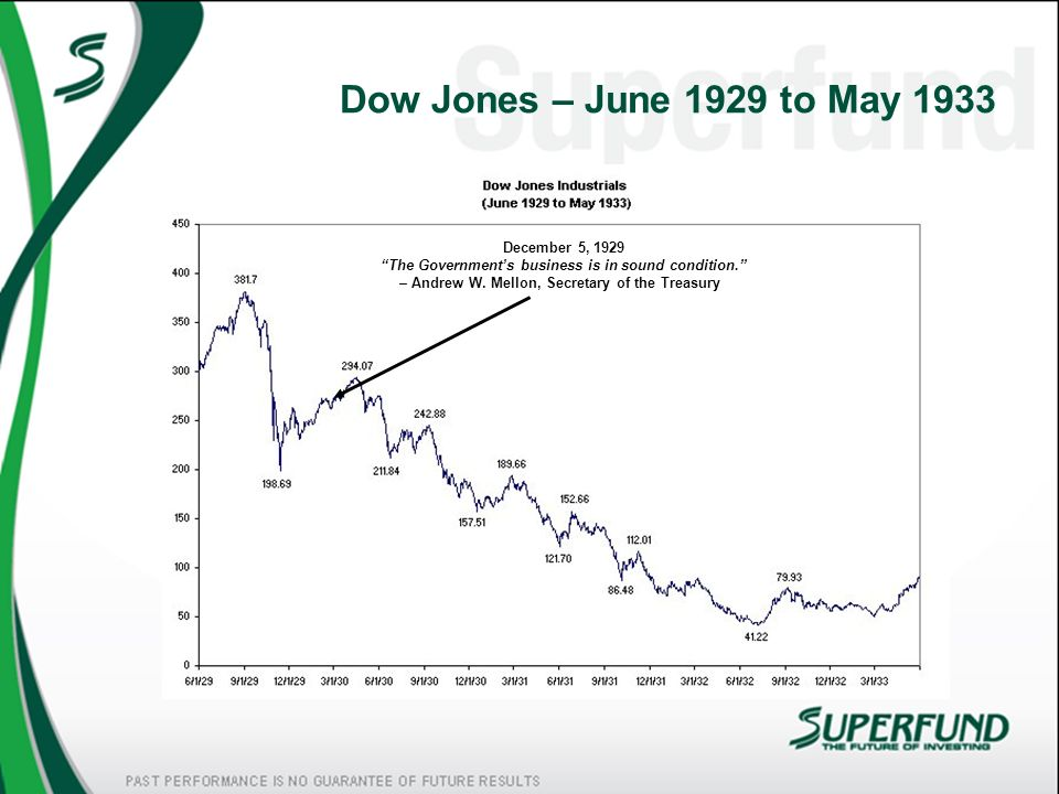 Dow Jones – June 1929 to May 1933 December 5, 1929 The Governments business is in sound condition. – Andrew W. Mellon, Secretary of the Treasury