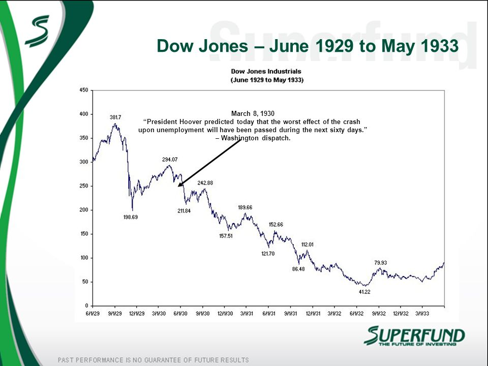 Dow Jones – June 1929 to May 1933 June 29, 1930 The worst is over without a doubt.