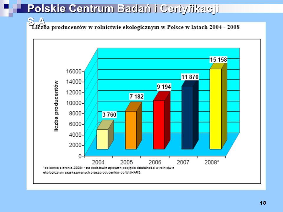 18 Polskie Centrum Badań i Certyfikacji S.A