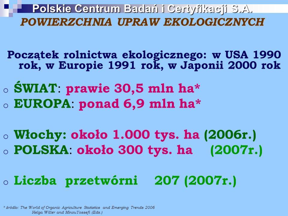 POWIERZCHNIA UPRAW EKOLOGICZNYCH Początek rolnictwa ekologicznego: w USA 1990 rok, w Europie 1991 rok, w Japonii 2000 rok o ŚWIAT : prawie 30,5 mln ha