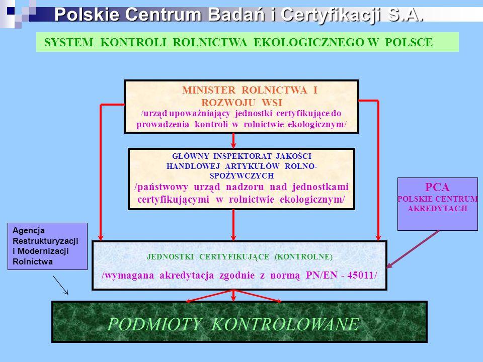 SYSTEM KONTROLI ROLNICTWA EKOLOGICZNEGO W POLSCE MINISTER ROLNICTWA I ROZWOJU WSI /urząd upoważniający jednostki certyfikujące do prowadzenia kontroli