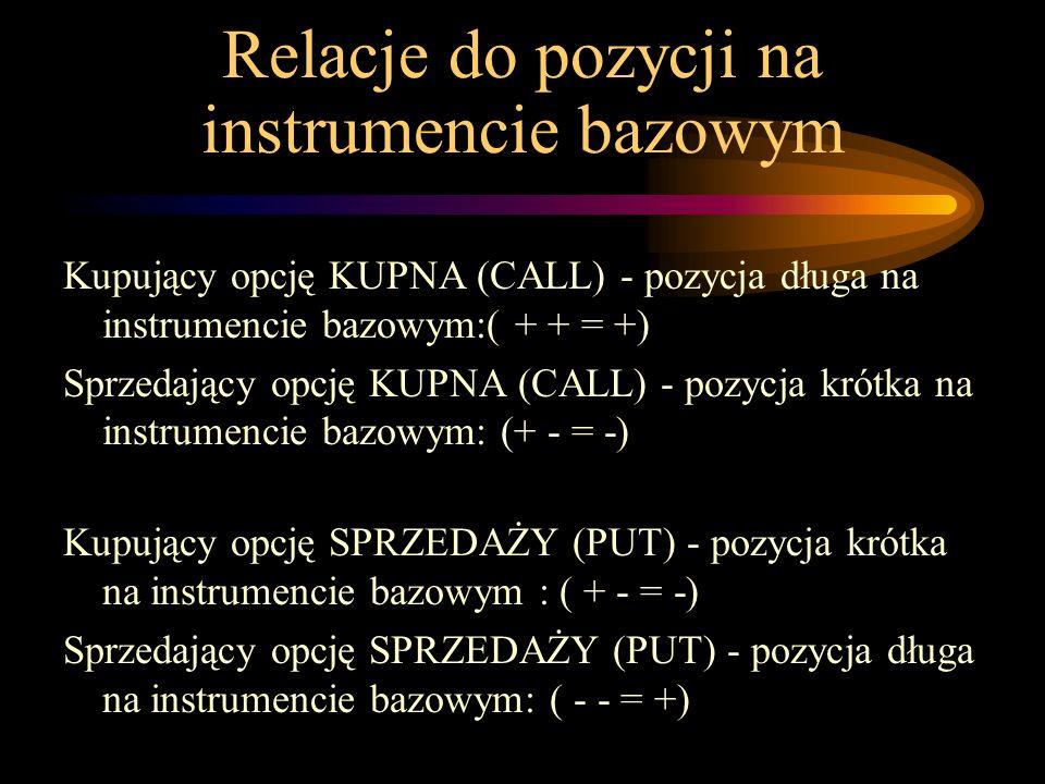 Relacje do pozycji na instrumencie bazowym Kupujący opcję KUPNA (CALL) - pozycja długa na instrumencie bazowym:( + + = +) Sprzedający opcję KUPNA (CAL