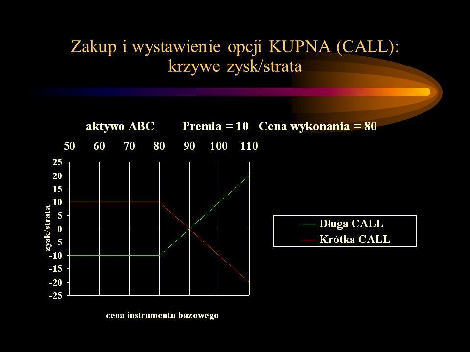 Zakup i wystawienie opcji KUPNA (CALL): krzywe zysk/strata