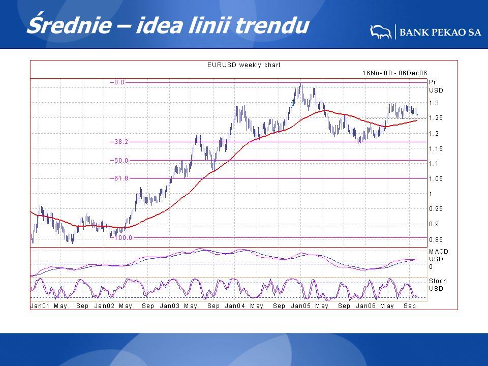 Średnie – idea linii trendu