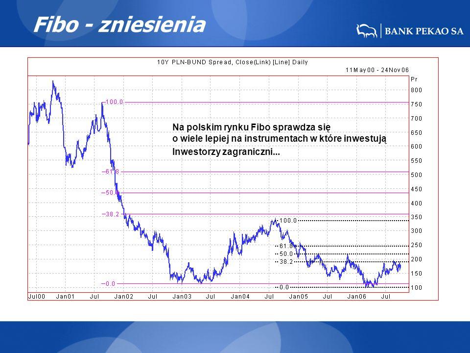 Fibo - zniesienia Na polskim rynku Fibo sprawdza się o wiele lepiej na instrumentach w które inwestują Inwestorzy zagraniczni...