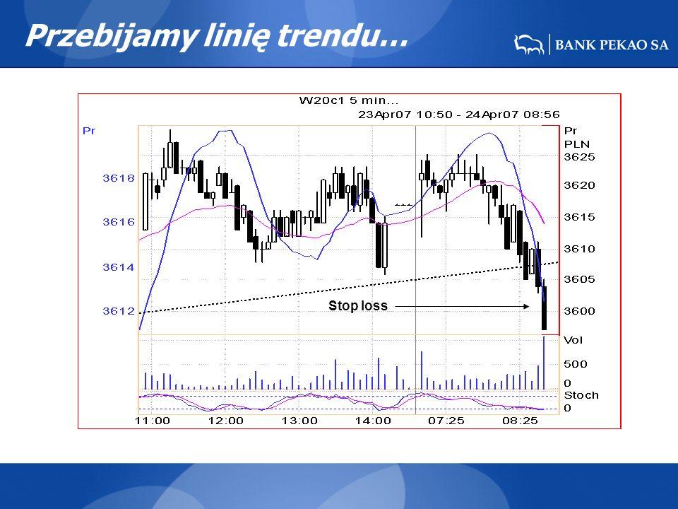 Przebijamy linię trendu… Stop loss