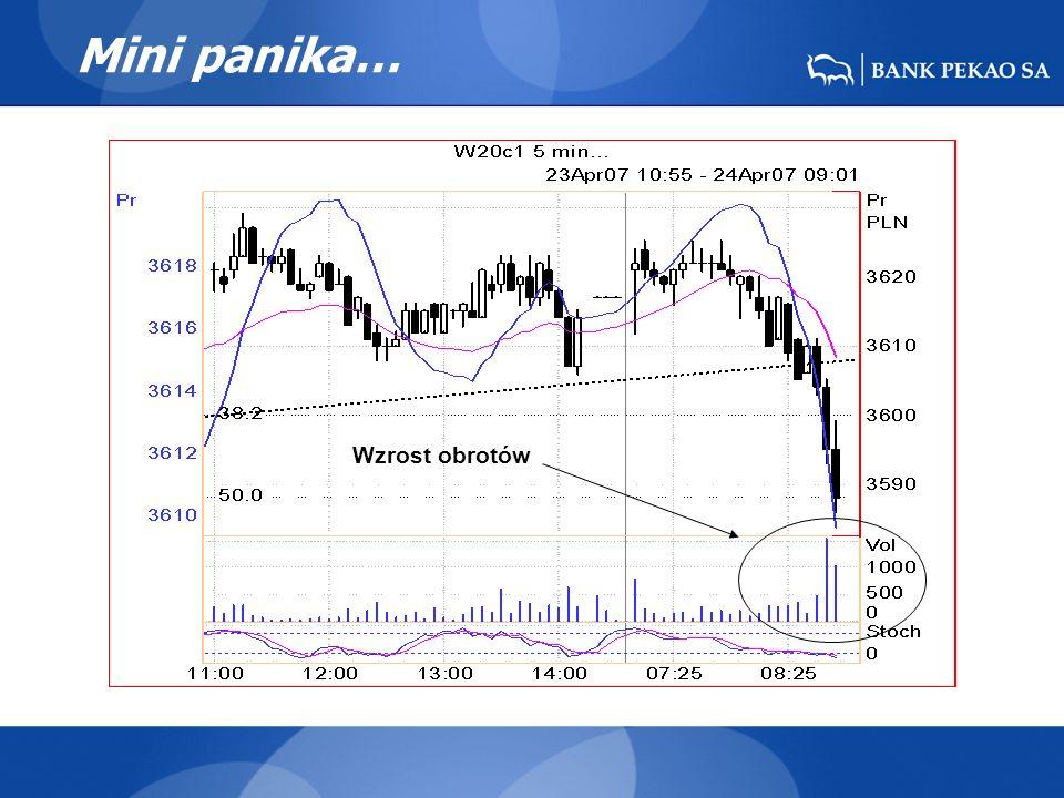 Mini panika… Wzrost obrotów