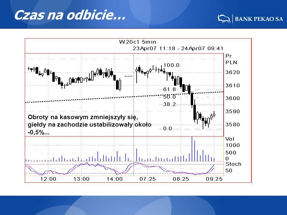Czas na odbicie… Obroty na kasowym zmniejszyły się, giełdy na zachodzie ustabilizowały około -0,5%...