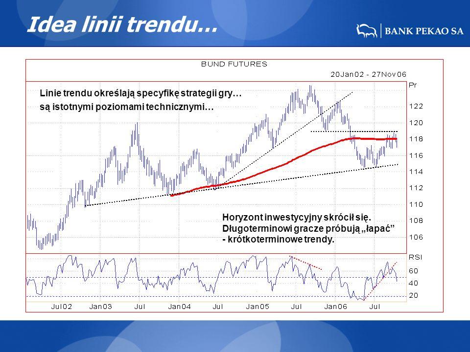 Idea linii trendu… Linie trendu określają specyfikę strategii gry… są istotnymi poziomami technicznymi… Horyzont inwestycyjny skrócił się.