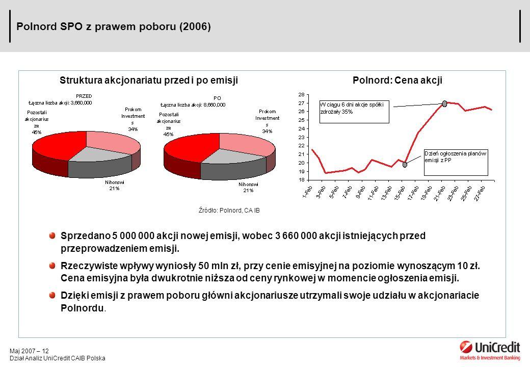 Maj 2007 – 12 Dział Analiz UniCredit CAIB Polska Polnord SPO z prawem poboru (2006) Sprzedano 5 000 000 akcji nowej emisji, wobec 3 660 000 akcji istn