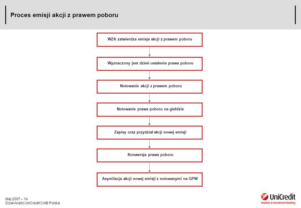 Maj 2007 – 14 Dział Analiz UniCredit CAIB Polska Proces emisji akcji z prawem poboru WZA zatwierdza emisje akcji z prawem poboru Wyznaczony jest dzień ustalenia prawa poboru Notowanie akcji z prawem poboru Notowanie prawa poboru na giełdzie Zapisy oraz przydział akcji nowej emisji Konwersja prawa poboru Asymilacja akcji nowej emisji z notowanymi na GPW