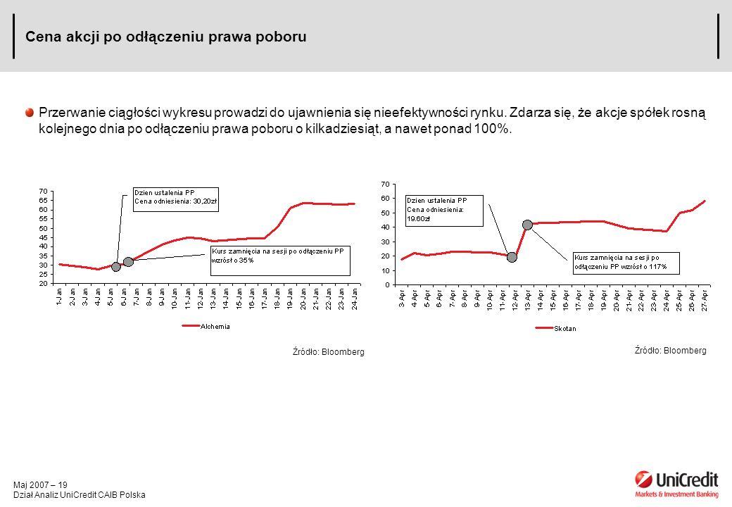 Maj 2007 – 19 Dział Analiz UniCredit CAIB Polska Cena akcji po odłączeniu prawa poboru Przerwanie ciągłości wykresu prowadzi do ujawnienia się nieefek