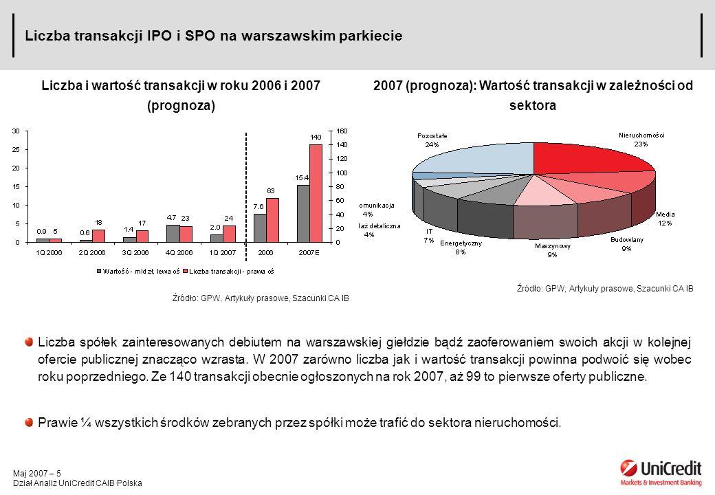 Maj 2007 – 5 Dział Analiz UniCredit CAIB Polska Liczba transakcji IPO i SPO na warszawskim parkiecie Liczba i wartość transakcji w roku 2006 i 2007 (prognoza) Źródło: GPW, Artykuły prasowe, Szacunki CA IB Liczba spółek zainteresowanych debiutem na warszawskiej giełdzie bądź zaoferowaniem swoich akcji w kolejnej ofercie publicznej znacząco wzrasta.