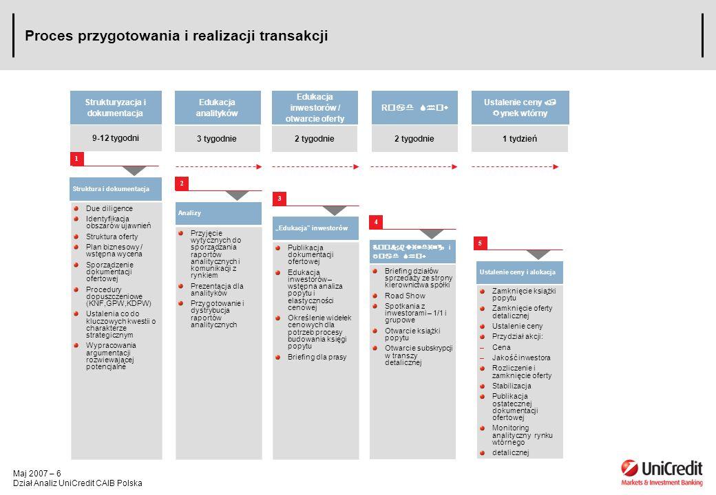 Maj 2007 – 6 Dział Analiz UniCredit CAIB Polska Proces przygotowania i realizacji transakcji Struktura i dokumentacja Due diligence Identyfikacja obszarów ujawnień Struktura oferty Plan biznesowy / wstępna wycena Sporządzenie dokumentacji ofertowej Procedury dopuszczeniowe (KNF,GPW,KDPW) Ustalenia co do kluczowych kwestii o charakterze strategicznym Wypracowania argumentacji rozwiewającej potencjalne Analizy Przyjęcie wytycznych do sporządzania raportów analitycznych i komunikacji z rynkiem Prezentacja dla analityków Przygotowanie i dystrybucja raportów analitycznych Edukacja inwestorów Publikacja dokumentacji ofertowej Edukacja inwestorów – wstępna analiza popytu i elastyczności cenowej Określenie widełek cenowych dla potrzeb procesy budowania księgi popytu Briefing dla prasy i Briefing działów sprzedaży ze strony kierownictwa spółki Road Show Spotkania z inwestorami – 1/1 i grupowe Otwarcie książki popytu Otwarcie subskrypcji w transzy detalicznej Ustalenie ceny i alokacja Strukturyzacja i dokumentacja Edukacja analityków Edukacja inwestorów / otwarcie oferty R Ustalenie ceny ynek wtórny 1 2 3 4 5 9-12 tygodni 3 tygodnie2 tygodnie1 tydzień 2 tygodnie Zamknięcie książki popytu Zamknięcie oferty detalicznej Ustalenie ceny Przydział akcji: –Cena –Jakość inwestora Rozliczenie i zamknięcie oferty Stabilizacja Publikacja ostatecznej dokumentacji ofertowej Monitoring analityczny rynku wtórnego detalicznej