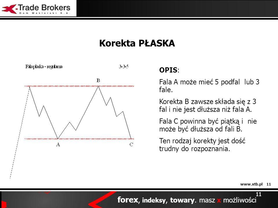 www.xtb.pl 11 forex, indeksy, towary. masz x możliwości 11 Korekta PŁASKA OPIS: Fala A może mieć 5 podfal lub 3 fale. Korekta B zawsze składa się z 3