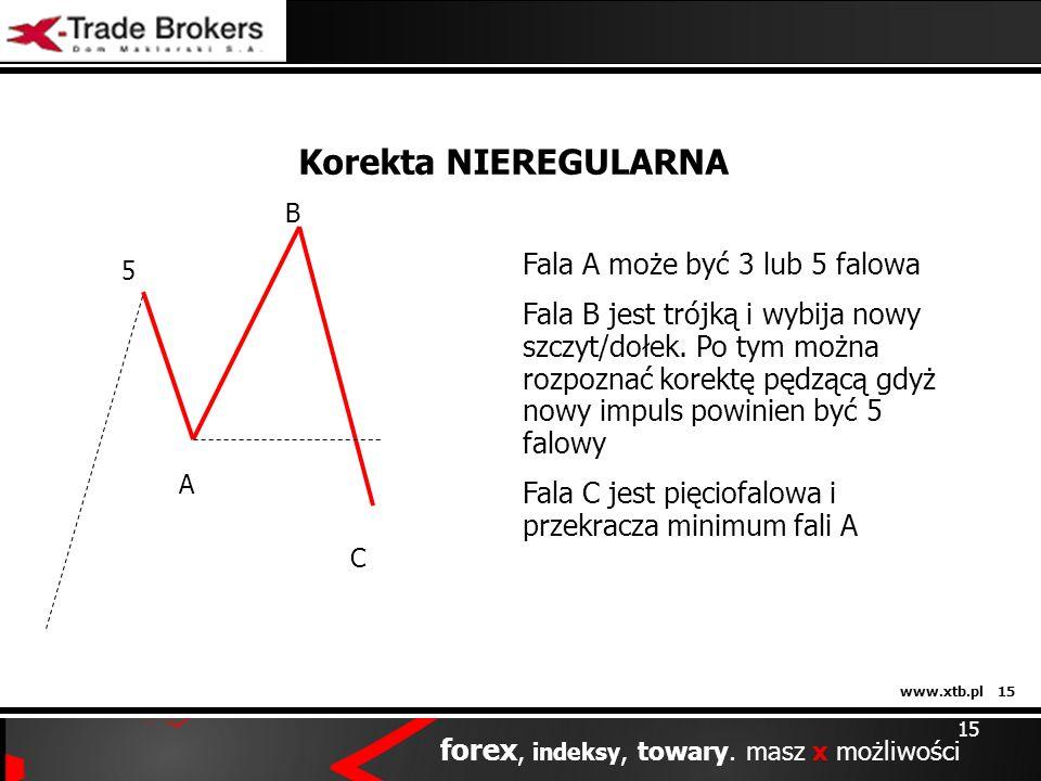 www.xtb.pl 15 forex, indeksy, towary. masz x możliwości 15 Korekta NIEREGULARNA 5 A B C Fala A może być 3 lub 5 falowa Fala B jest trójką i wybija now