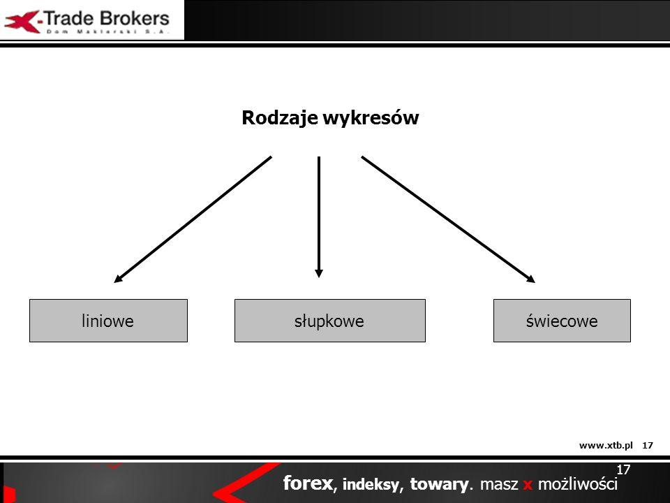 www.xtb.pl 17 forex, indeksy, towary. masz x możliwości 17 Rodzaje wykresów liniowesłupkoweświecowe