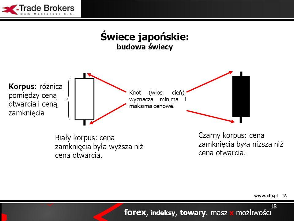 www.xtb.pl 18 forex, indeksy, towary. masz x możliwości 18 Świece japońskie: budowa świecy Korpus: różnica pomiędzy ceną otwarcia i ceną zamknięcia Bi