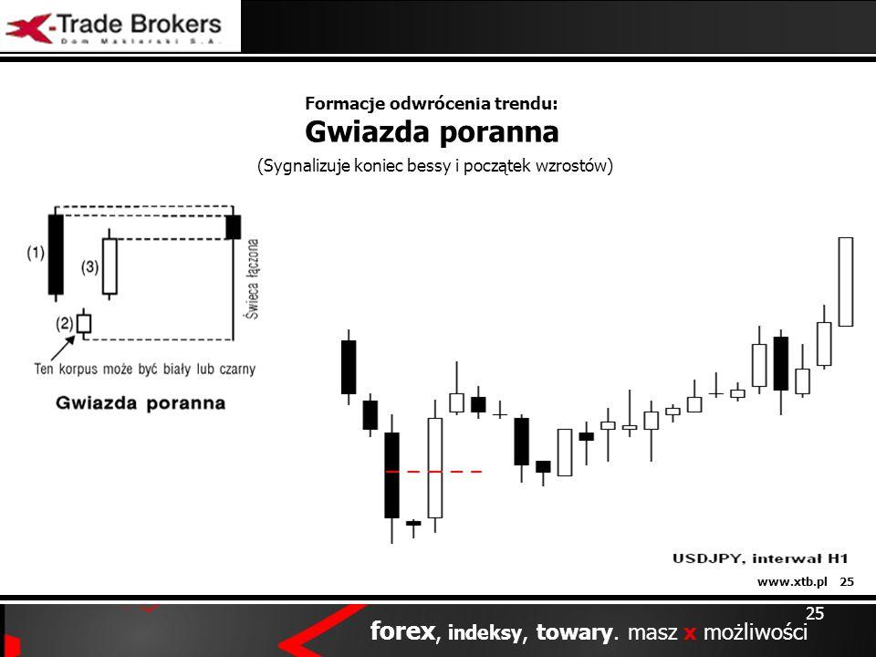 www.xtb.pl 25 forex, indeksy, towary. masz x możliwości 25 Formacje odwrócenia trendu: Gwiazda poranna (Sygnalizuje koniec bessy i początek wzrostów)