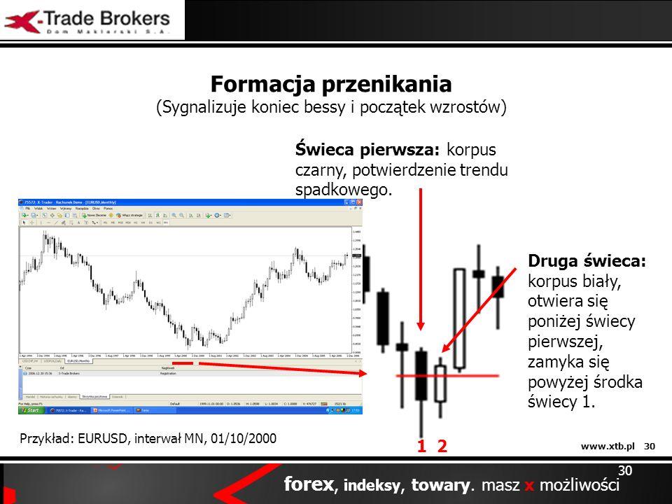 www.xtb.pl 30 forex, indeksy, towary. masz x możliwości 30 Formacja przenikania (Sygnalizuje koniec bessy i początek wzrostów) Przykład: EURUSD, inter