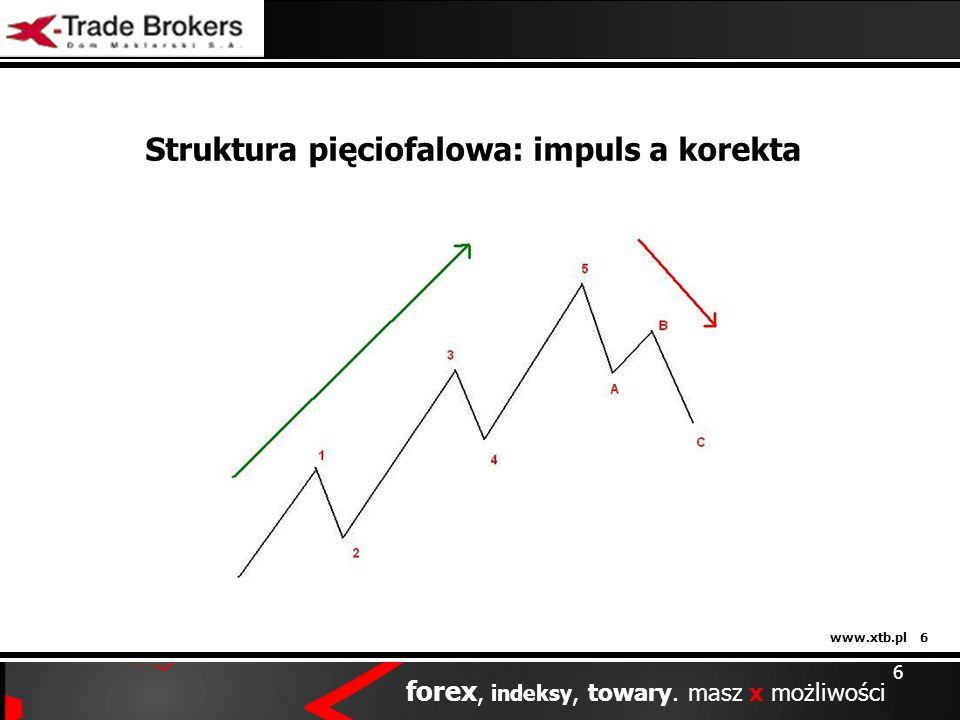 www.xtb.pl 6 forex, indeksy, towary. masz x możliwości Struktura pięciofalowa: impuls a korekta 6