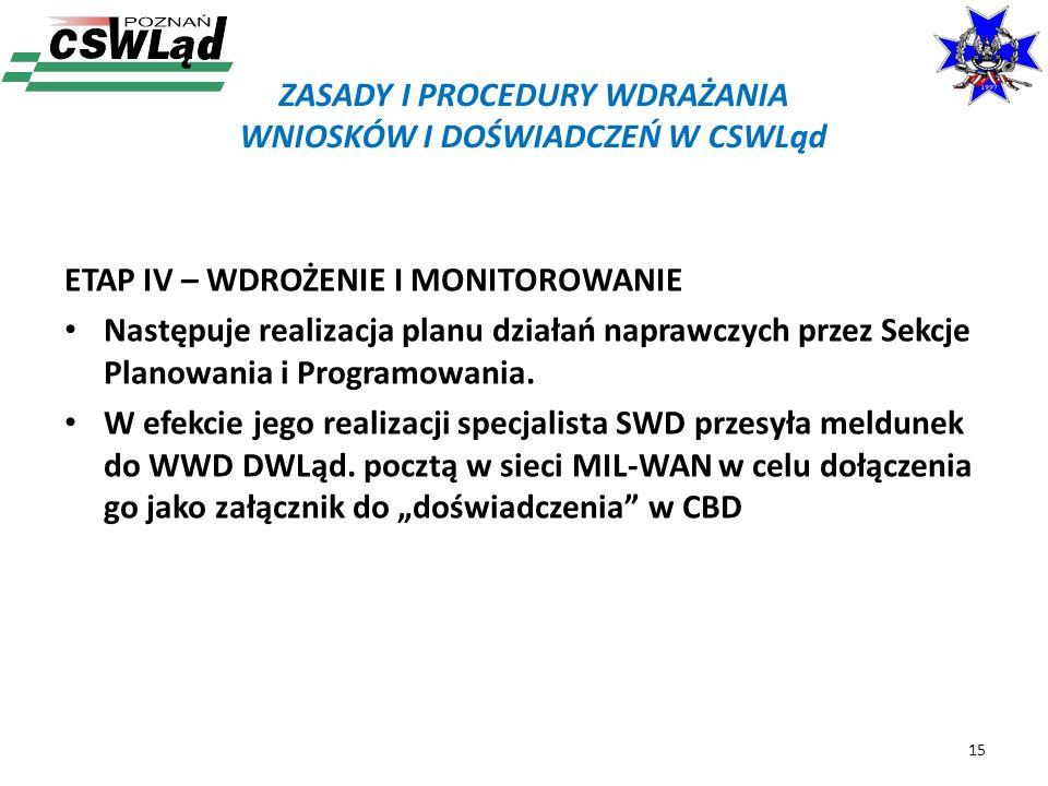 ETAP IV – WDROŻENIE I MONITOROWANIE Następuje realizacja planu działań naprawczych przez Sekcje Planowania i Programowania. W efekcie jego realizacji