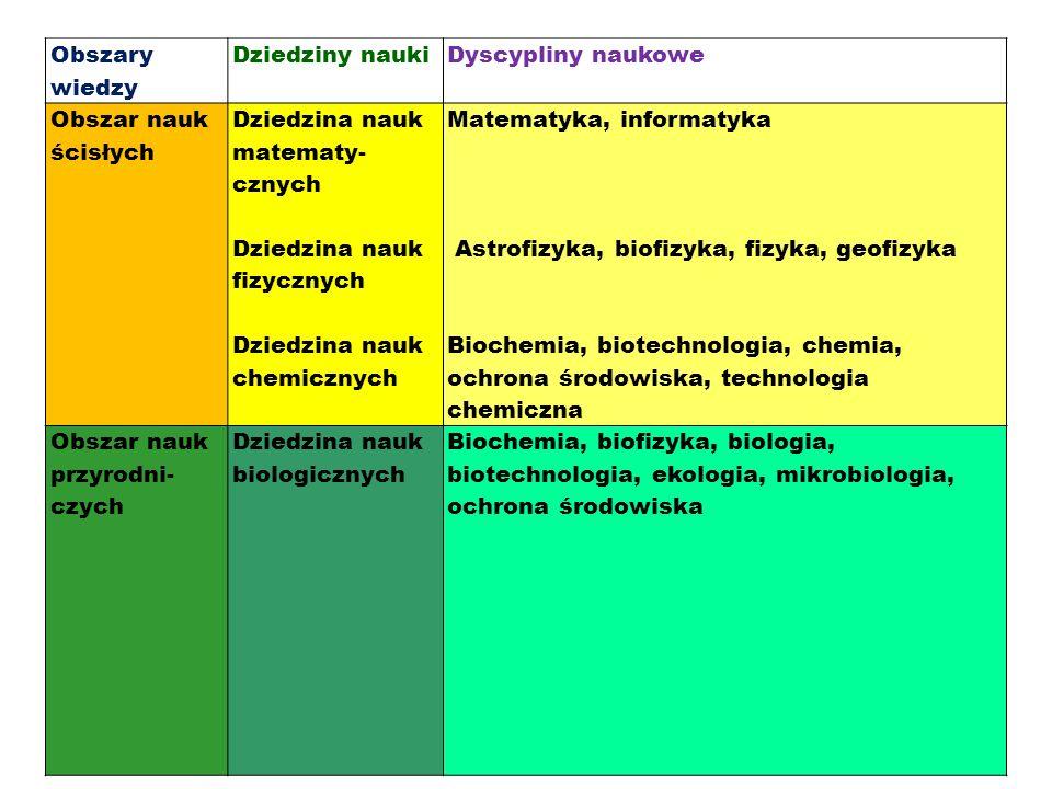 Obszary wiedzy Dziedziny naukiDyscypliny naukowe Obszar nauk ścisłych Dziedzina nauk matematy- cznych Dziedzina nauk fizycznych Dziedzina nauk chemicz