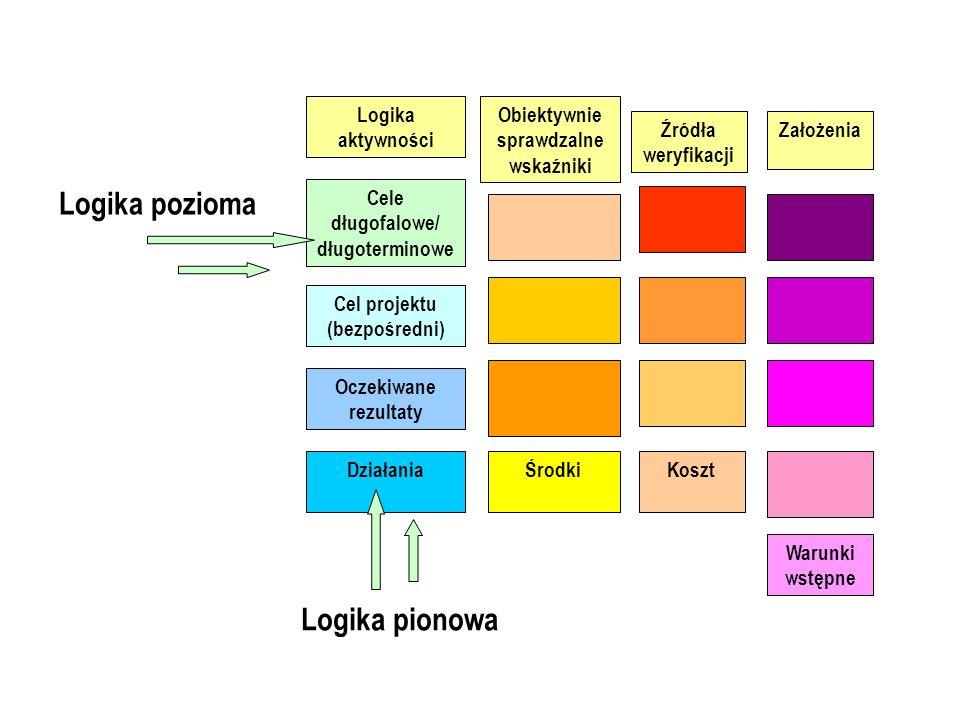 Logika aktywności Cele długofalowe/ długoterminowe Cel projektu (bezpośredni) Oczekiwane rezultaty DziałaniaKosztŚrodki Obiektywnie sprawdzalne wskaźn