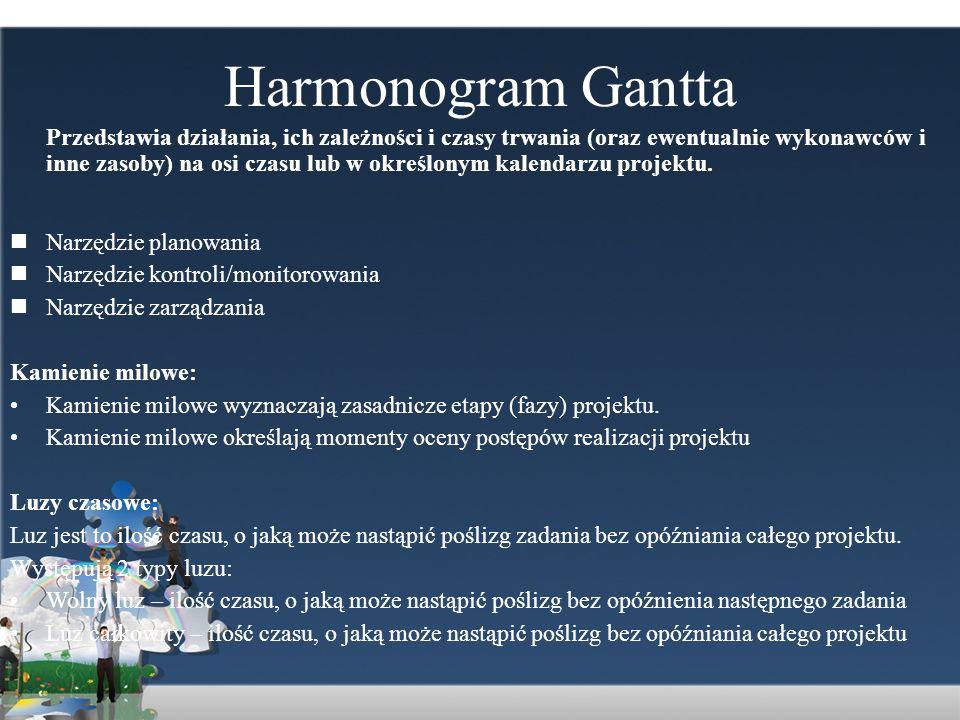 Harmonogram Gantta Przedstawia działania, ich zależności i czasy trwania (oraz ewentualnie wykonawców i inne zasoby) na osi czasu lub w określonym kal