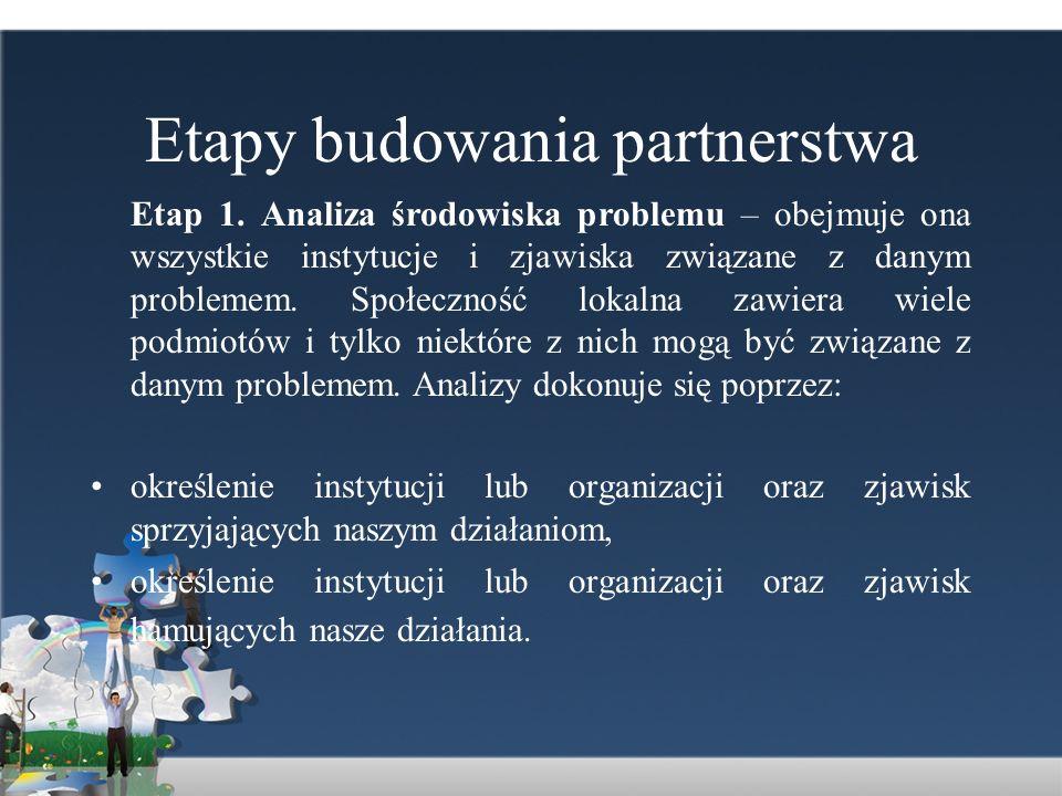Etapy budowania partnerstwa Etap 1. Analiza środowiska problemu – obejmuje ona wszystkie instytucje i zjawiska związane z danym problemem. Społeczność