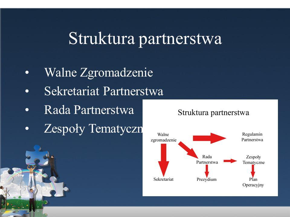 Struktura partnerstwa Walne Zgromadzenie Sekretariat Partnerstwa Rada Partnerstwa Zespoły Tematyczne