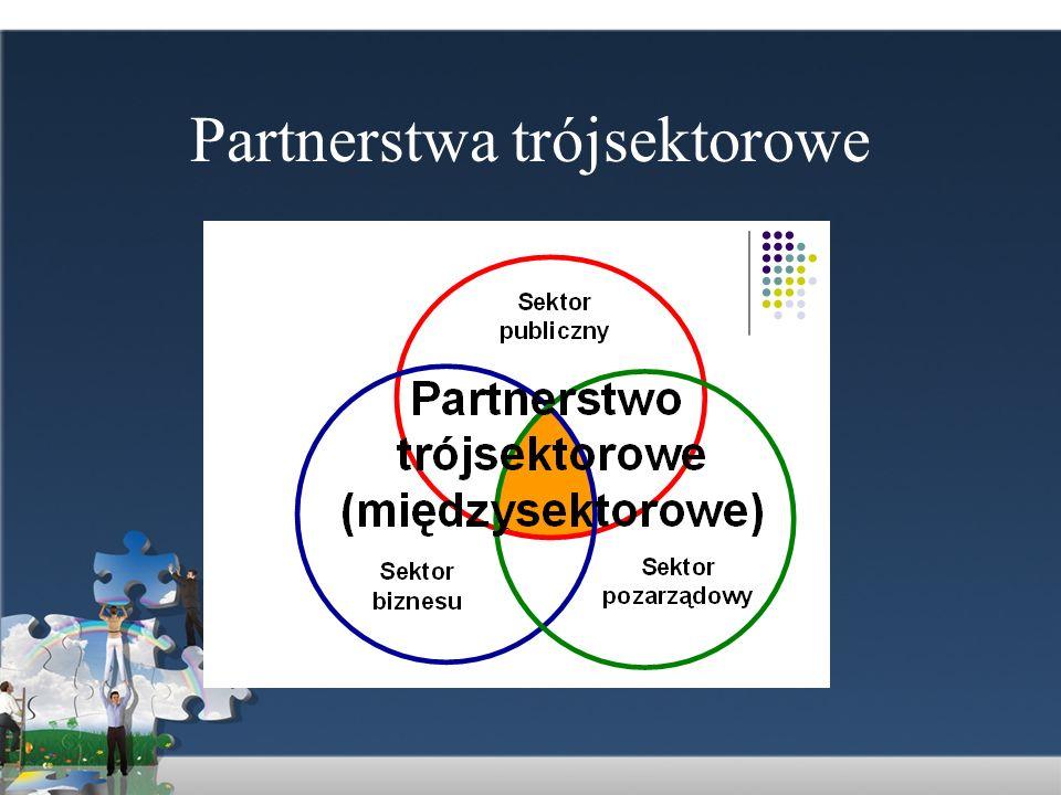 Fazy budowania partnerstwa 1.Tworzenie wzajemnego zaufania i wyznaczanie celów 2.Tworzenie wspólnych projektów i budowanie struktury działania 3.Realizacja projektów 4.Monitoring realizacji i korekta działań Kreowanie nowych inicjatyw