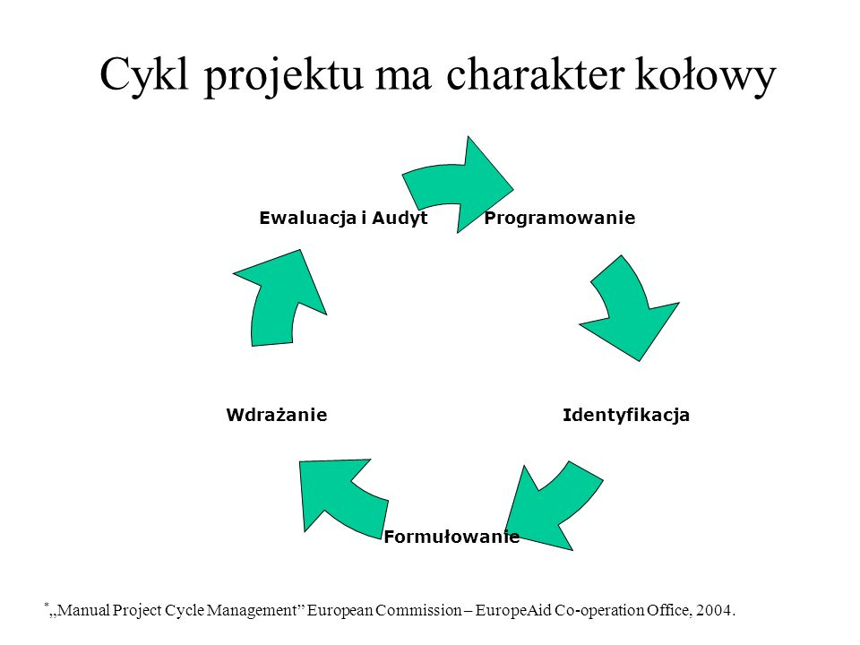 Cykl projektu ma charakter kołowy * Manual Project Cycle Management European Commission – EuropeAid Co-operation Office, 2004. Programowanie Wdrażanie