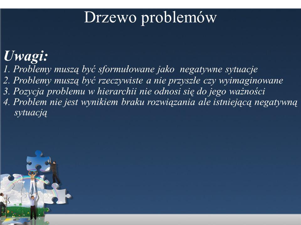 Drzewo problemów Uwagi: 1. Problemy muszą być sformułowane jako negatywne sytuacje 2. Problemy muszą być rzeczywiste a nie przyszłe czy wyimaginowane