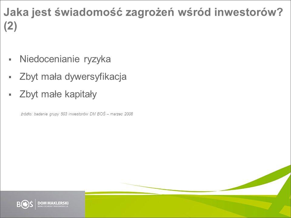 Jaka jest świadomość zagrożeń wśród inwestorów? (2) źródło: badanie grupy 503 inwestorów DM BOŚ – marzec 2008 Niedocenianie ryzyka Zbyt mała dywersyfi